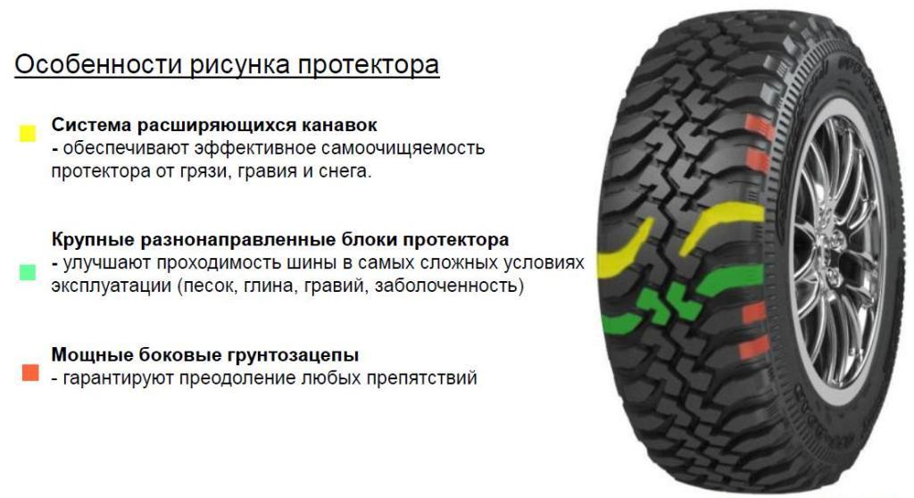 Хочу купить шины кордиант офф-роад в питере купить зимние шины данлоп в спб 215/55/17